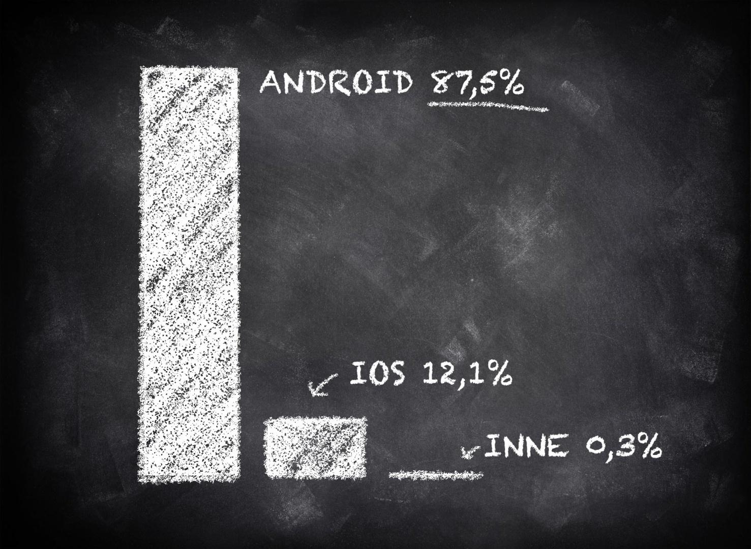 Android zagarnął już 88%, iOS 12% rynku systemów mobilnych. Tylko te systemy jeszcze się liczą.